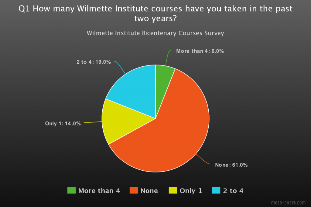 pie chart for question 1 of bicentenary courses survey