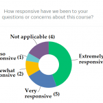 Donut chart showing responses to Question about responsiveness of WI staff to queries